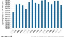 Why CNI Saw Huge Decline in 4Q17 Operating Margin