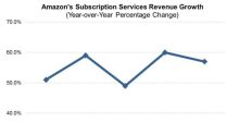 Amazon: Prime Price Hike and Record Profit