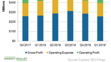 What Is Cypress's Strategy to Improve Profitability?