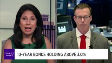 MARKETS: Here's where bonds start spooking stocks