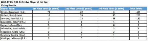 Draymond Green earned the vast majority of first-place votes. (via NBA PR)