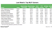 Why USAC Was the Top MLP Last Week