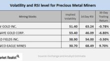 What Mining Stocks' Relative Strength Index Tells You
