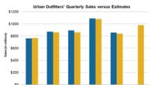 Urban Outfitters' Q2 2019 Sales Are Expected to Increase