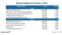 What Are Institutional Investors Doing with Positions in PAA?