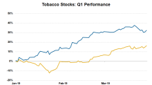 Why Tobacco Stocks Registered Impressive Gains in Q1