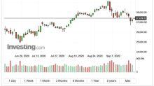 〈美股早盤〉主要指數開盤漲跌不一 美元攀至2個月高點、黃金跌破1900美元關卡