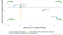 Dermira, Inc. breached its 50 day moving average in a Bearish Manner : DERM-US : October 27, 2017