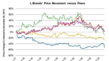Why L Brands Plunged 17.7% on Tuesday