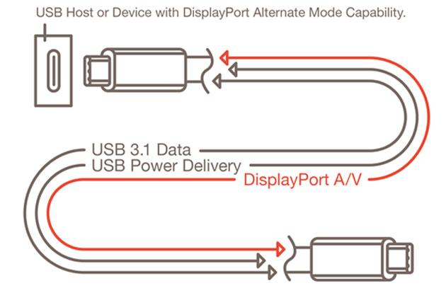 New reversible USB connectors will carry audio and video, too