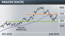 This chart predicts trouble for Amazon