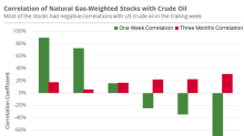 Which Natural Gas–Weighted Stocks Are Aligned with Oil Prices?