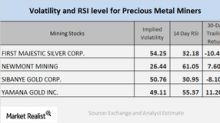 How Are Mining Stocks Moving in Relation to Their Technicals?