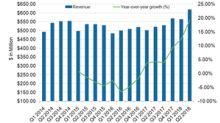 Werner Enterprises Beat Q2 2018 Estimates, Stock Rose 2%