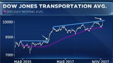 Transport stocks are on fire this week, and may be set for more gains