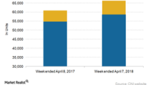 Canadian National Railway's Railcar Growth in Week 14