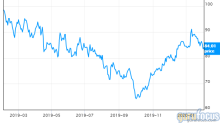 Goldman Sachs Sets BioMarin Target 75% Above Current Price