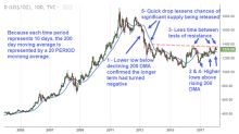 Gold is saying: Get ready for upside!