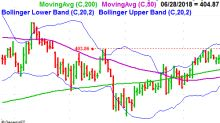 3 Big Stock Charts for Friday: Sherwin-Williams, Regeneron and Allstate