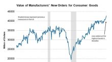 Consumer Goods and Materials Orders Hit a New High in May