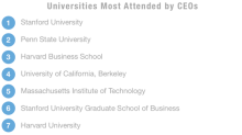 The No. 2 school for graduating CEOs is not Harvard, MIT or Wharton