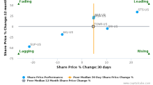 Tower International, Inc. (Michigan) breached its 50 day moving average in a Bearish Manner : TOWR-US : August 10, 2017