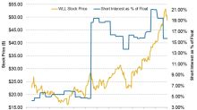 What Are the Short Interest Trends in Whiting Petroleum Stock?