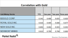 Miners' Correlations and How They're Moving in April