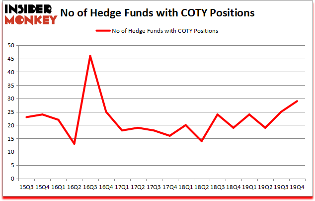 News post image: Coty Inc (COTY): These Hedge Funds Were Caught Flat-Footed