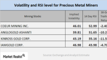 Mining Stocks' 2018 Technical Readings