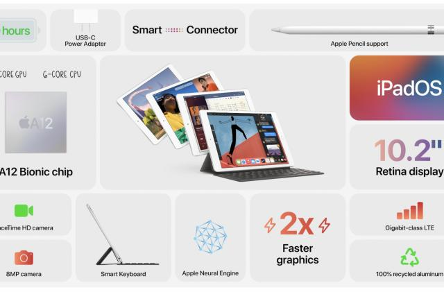 Apple updates the $329 iPad with an A12 Bionic chip