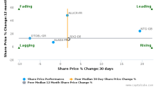 Sixt SE breached its 50 day moving average in a Bullish Manner : SIX2-DE : December 22, 2016