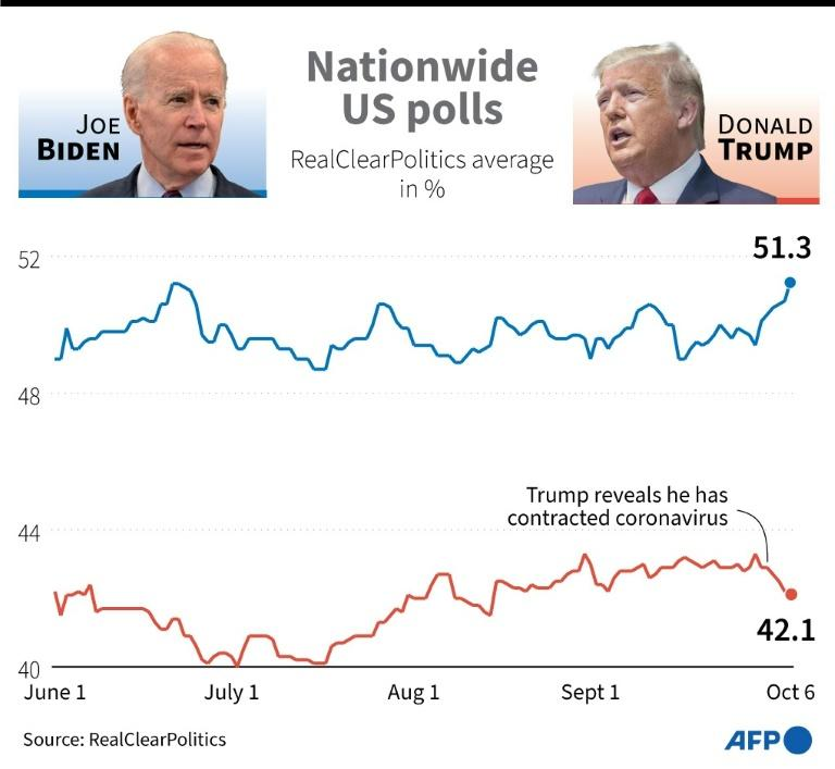 Nationwide opinion poll averages for Donald Trump and Joe Biden, as of October 6, 2020