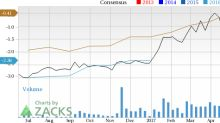 Should Star Bulk Carriers (SBLK) Be On Your Radar Now?