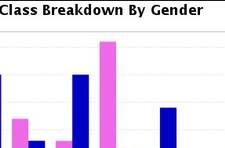 Bartle, gender, and the demographics of WoW's classes