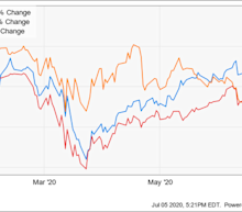 Better Buy: AbbVie vs. Biogen