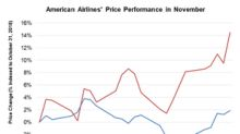 Why American Airlines Stock Gained ~15% in November