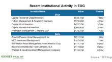 What's Making Institutional Investors Bullish on EOG Resources