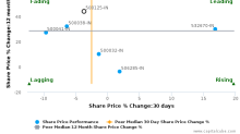 E.I.D.-Parry (India) Ltd. breached its 50 day moving average in a Bearish Manner : 500125-IN : December 7, 2017