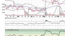 3 Big Stock Charts for Monday: GoPro Inc., Hasbro, Inc. and Micron Technology, Inc.