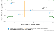 Sandstorm Gold Ltd. breached its 50 day moving average in a Bearish Manner : SSL-CA : April 20, 2017