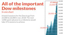 All of the important Dow milestones in one chart