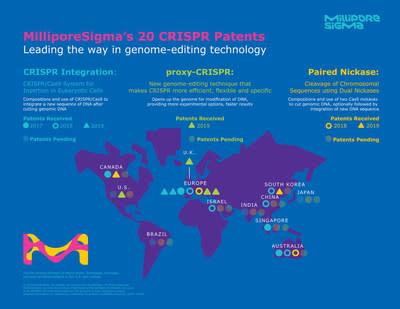 MilliporeSigma Granted 20 CRISPR Patents Total Worldwide