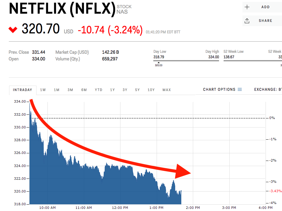 netflix sinks as short
