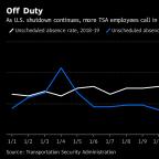 TSA Worker Absences Jump as Paycheck Go Away