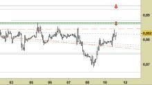 EUR/GBP: atteso il raggiungimento di nuovi minimi relativ