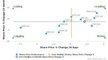 Suncor Energy, Inc. breached its 50 day moving average in a Bearish Manner : SU-US : November 30, 2017