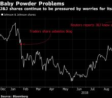 J&J's Intraday Plunge Wipes Out $45Billion