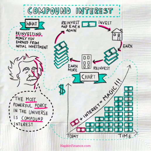 Everything you need to know about finance...explained on a napkin