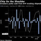 Worst Month for Chips in Six Years Sends Money Fleeing From Semiconductor ETF